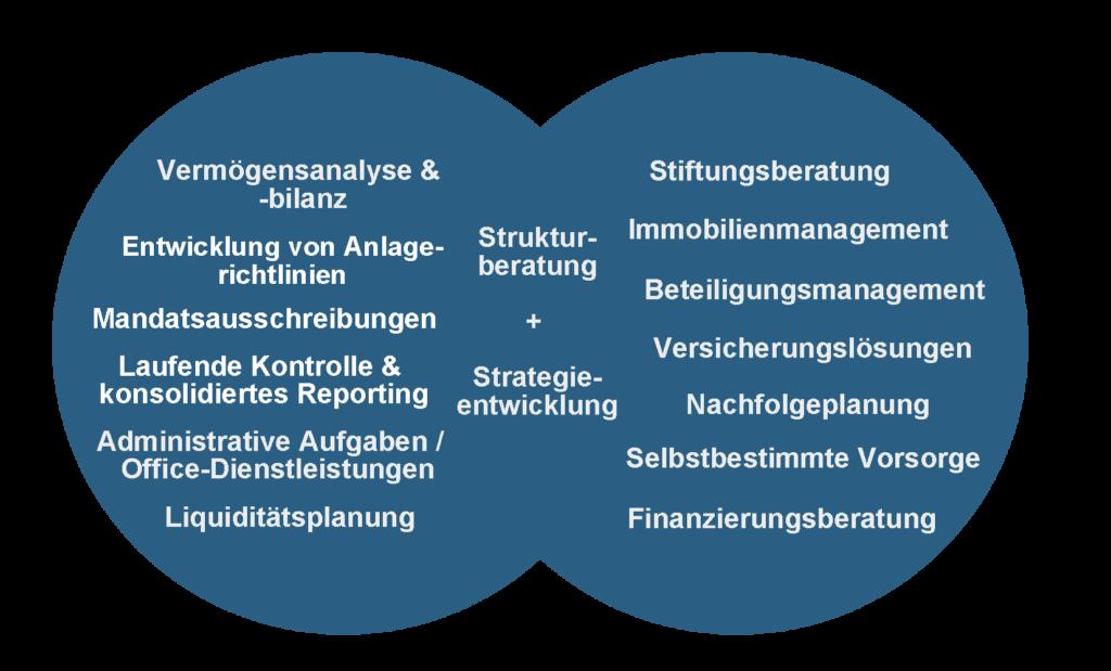 Family Office-Dienstleistungen der Vermoegenskultur AG Muenchen.